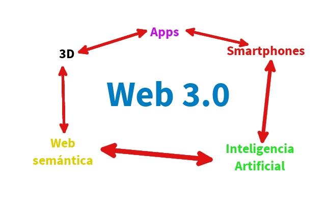Web 3.0 y turismo